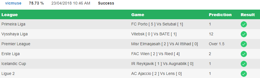 Best Soccer Prediction Result for the Day - Confirmbets