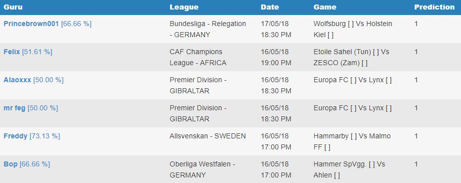 Home win soccer predictions