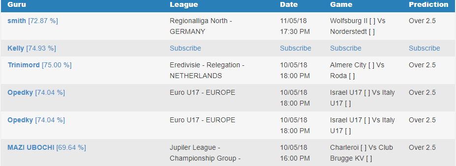 Free Football Prediction for Today: Over 1 5 goals, Over 2 5