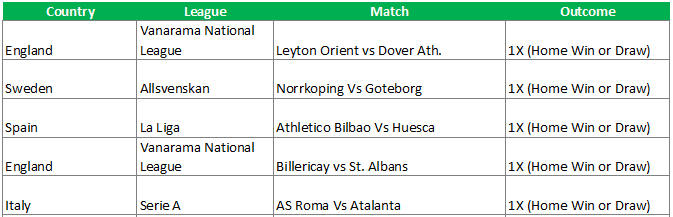 Today's Football Prediction - 31/08/2018 | Confirmbets - Confirmbets