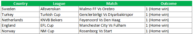 Home win todays soccer match tips
