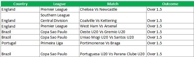 Weekend Sure Football Prediction - Confirmbets - Football